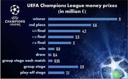 uefa champions league history team distribution prize money footballwood com uefa champions league history team