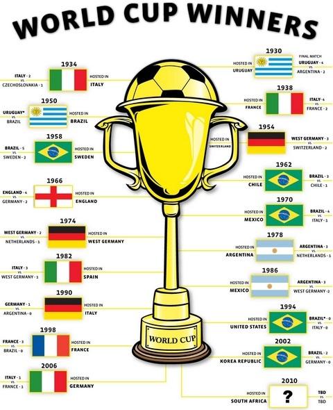 FIFA world cup winner list