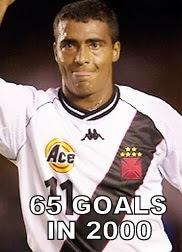 List of highest goal scorer in one year