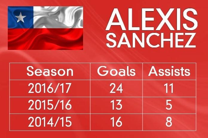 Sanchez' stats